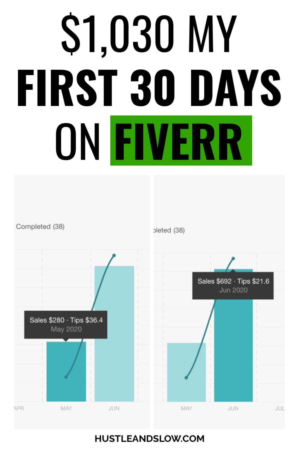 How to Make Money on Fiverr ($1k in my first 30 days!)